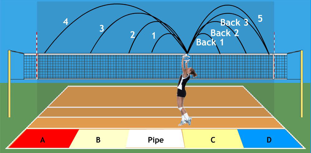 Volleyball Setting Spots | Volleyball Basics at www ...